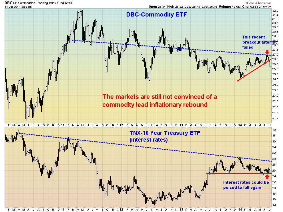 Bond and Commodities Chart July 2014