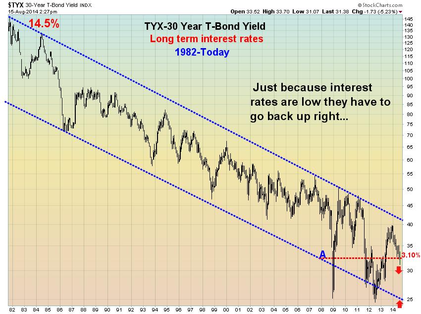 30 Year Bond Chart