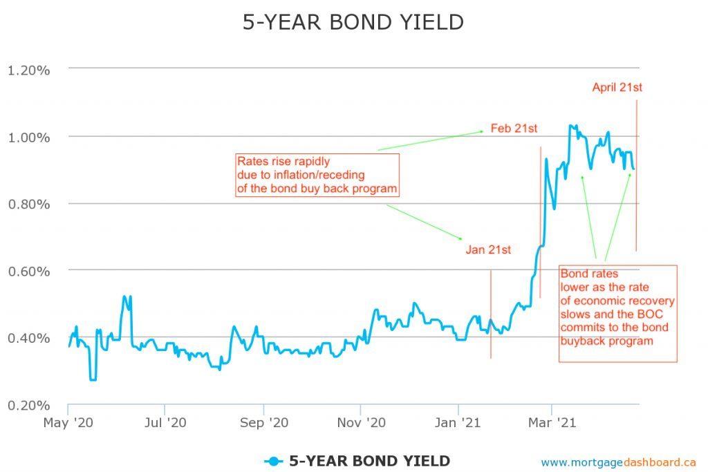 5 Year GOC Bond